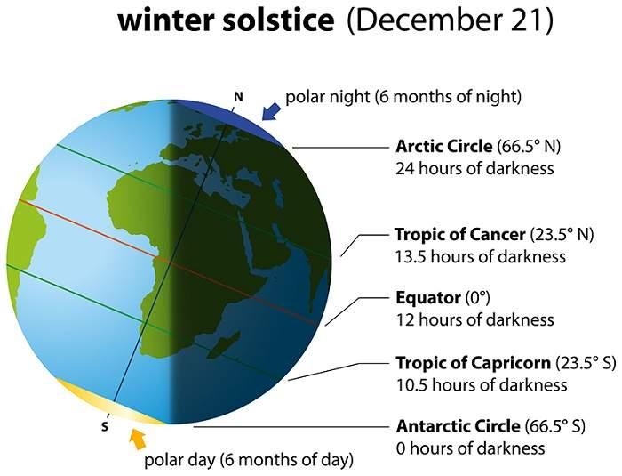 solstitiu de iarna, solstitiu de iarna 2020