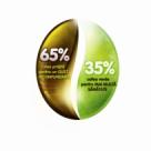 S-a lansat cafeaua solubila care contine 35% cafea verde