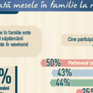 Masa in familie - Beneficiile si impactul sau in consolidarea familiei